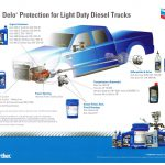 Bumper to bumper products and services to satisfy all of your fleet maintenance needs for light duty diesel trucks!